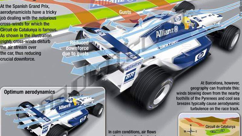 2005 F1 Safety Graphics
